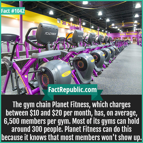 1042. Planet Fitness-The gym chain Planet Fitness, which charges between $10 and $20 per month, has, on average, 6,500 members per gym. Most of its gyms can hold around 300 people. Planet Fitness can do this because it knows that most members won't show up.