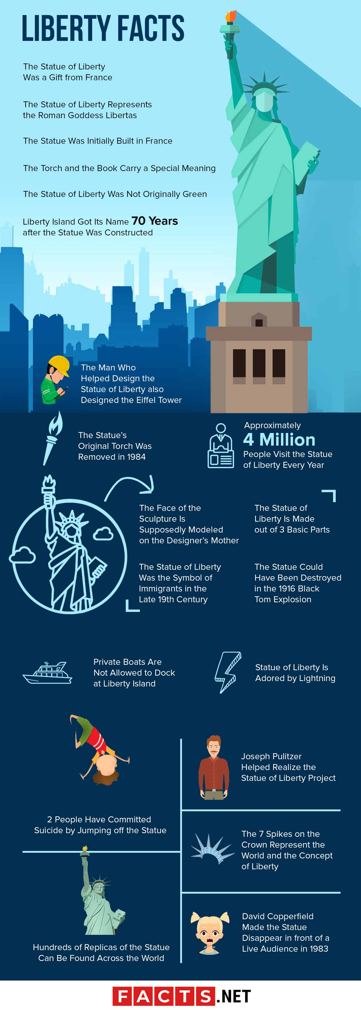 Top 20 Statue Of Liberty Facts