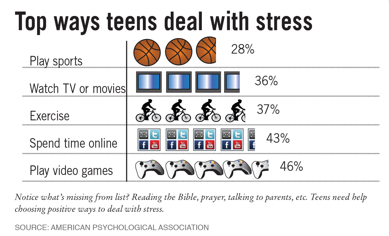 Is Your Teen Stressed