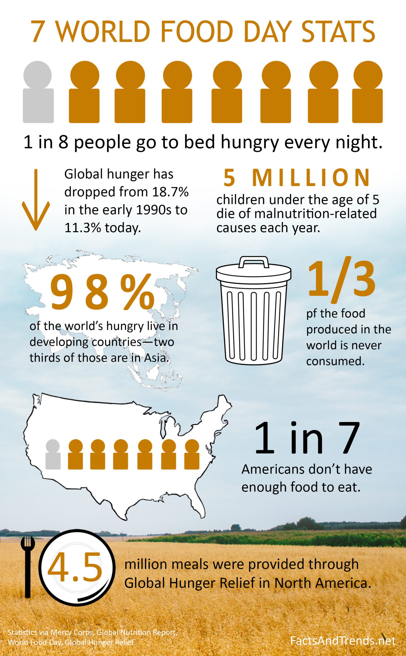 7 World Hunger Stats You Need To Know
