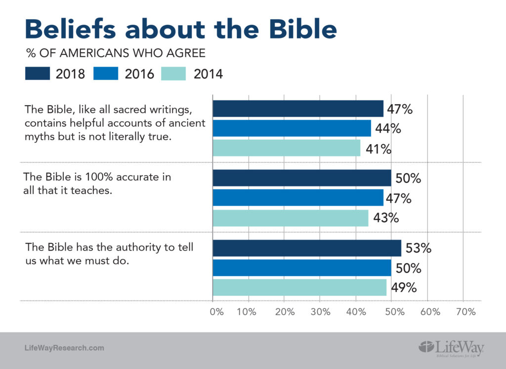 Americans Theology Contains Mix Of Heresy Hearsay And Historic Christian Beliefs Facts Amp Trends