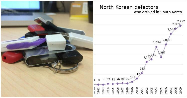 Smuggled USBs by defectors