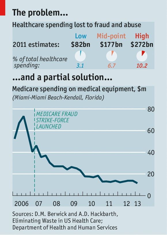 Medicaid and Medicare Fraud