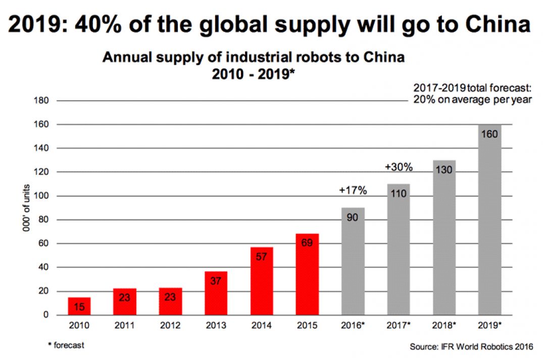 Stats on Robot Supply to China