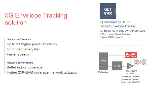 Image: X55 Envelope Tracking/ qualcomm.com