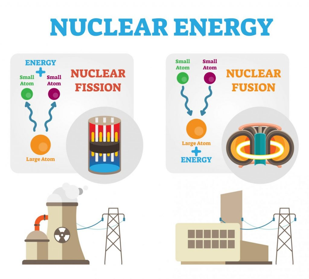 What Is The Difference Between Nuclear Fusion And Fission