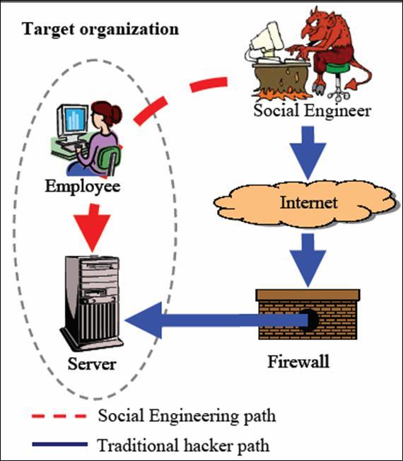Define System Security