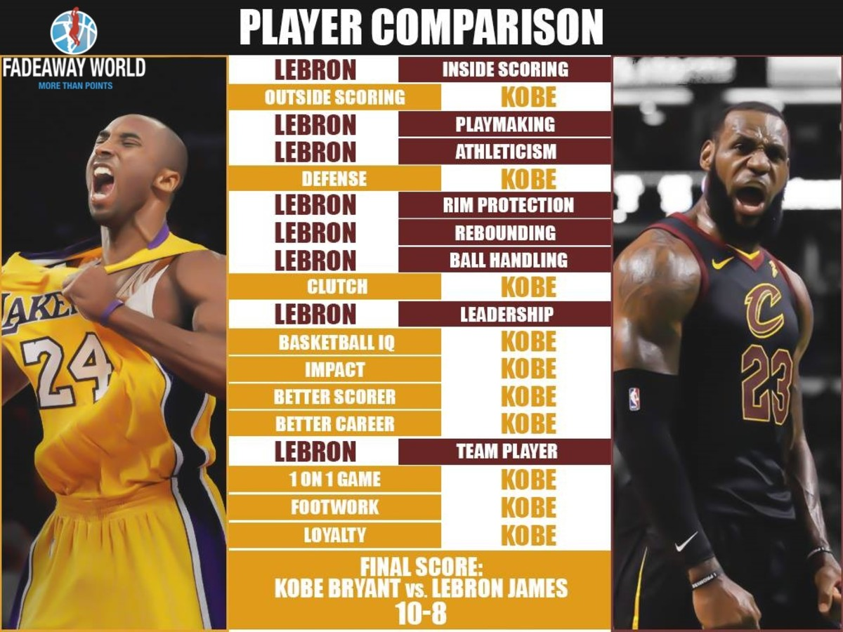 Lebron Kobe Stats Vs Clutch