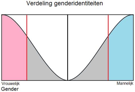 Genderverdeling