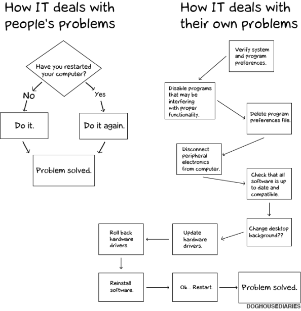 how it deals with people's problems