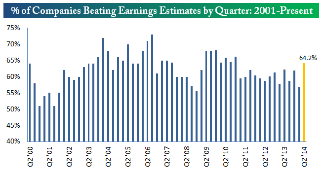(chart courtesy of Bespoke -- http://www.bespokeinvest.com/thinkbig/2014/7/18/earnings-and-revenue-beat-rates.html)