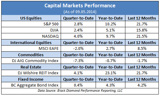 Capital Markets Performance - Sept 05, 2014