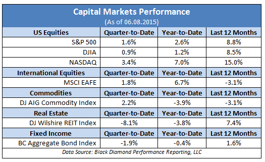 Capital Markets Performance Numbers