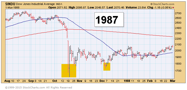 1987 Market Crash