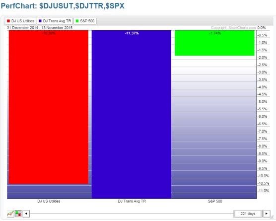 Year-to-Date: DJ Utility Index (red) DJ Transport Index (blue), S&P 500 Index (green)