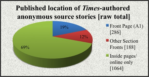 Location of NYT-authored anonymous-source stories