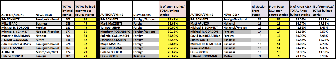 Reporters with most anonymous-source stories