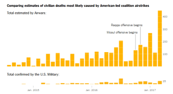 Comparing estimates of civilian deaths most likely caused by American-led coalition airstrikes