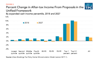 TPC: Percent Change in After-Tax Income From Proposals in the Unified Framework