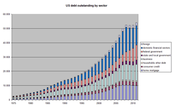 US Debt Outstanding by Sector