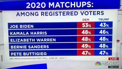 MSNBC: 2020 Matchups