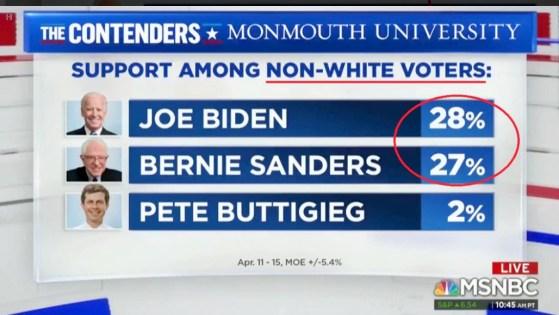 MSNBC: Democrat Support Among Non-White Voters
