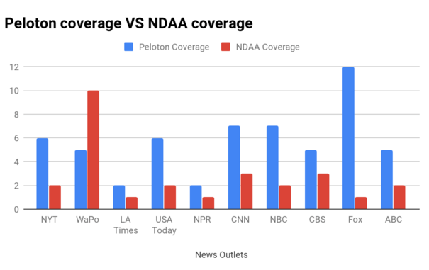 coverage comparison of Peloton (12/4-12/8) and the NDAA (12/8-12/13)