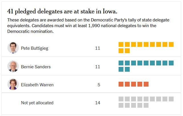 New York Times Iowa delegate count