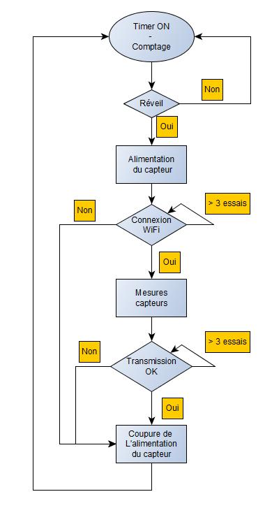 schéma_principe_fonctionnement_espiot