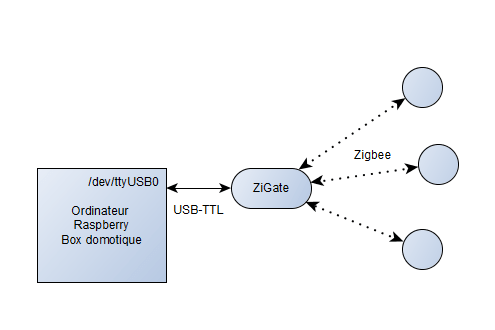 Schema_USB-TTL_zigate