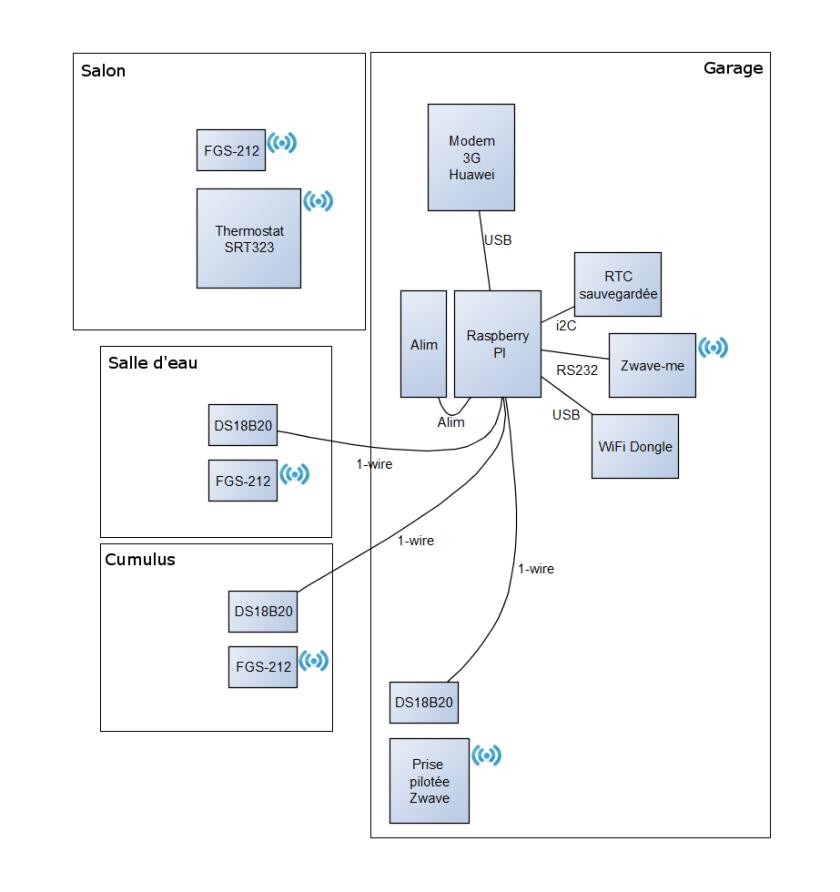 domotique_SMS_schema_general