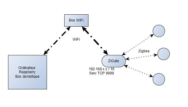 schema_option wifi_zigate