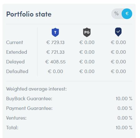 Situation du statut de mon portefeuille  chez Twino en valeur (€)