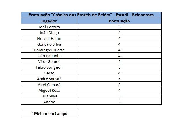 Tabela de Classificação (Foto: Entre-Linhas)