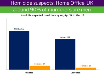 UK: 94% of convicted murderers are men