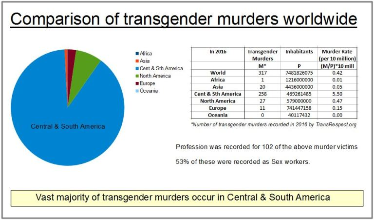 transgender murder rate UK, Europe & Worldwide - FairPlayForWomen.com