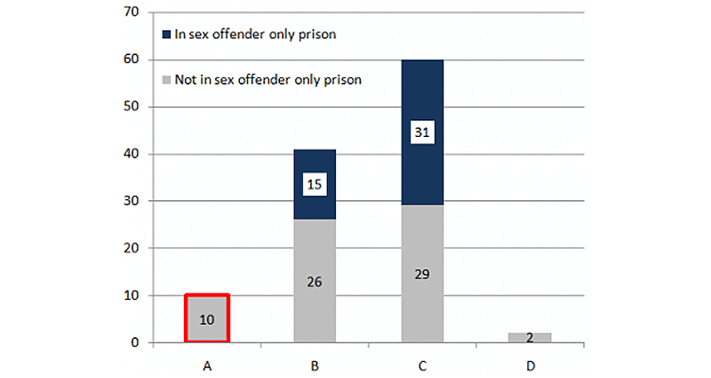 Half of all transgender prisoners are sex offenders or dangerous category A inmates