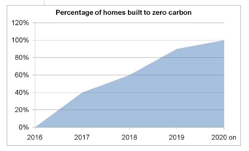 of-homes-to-zero-carbon