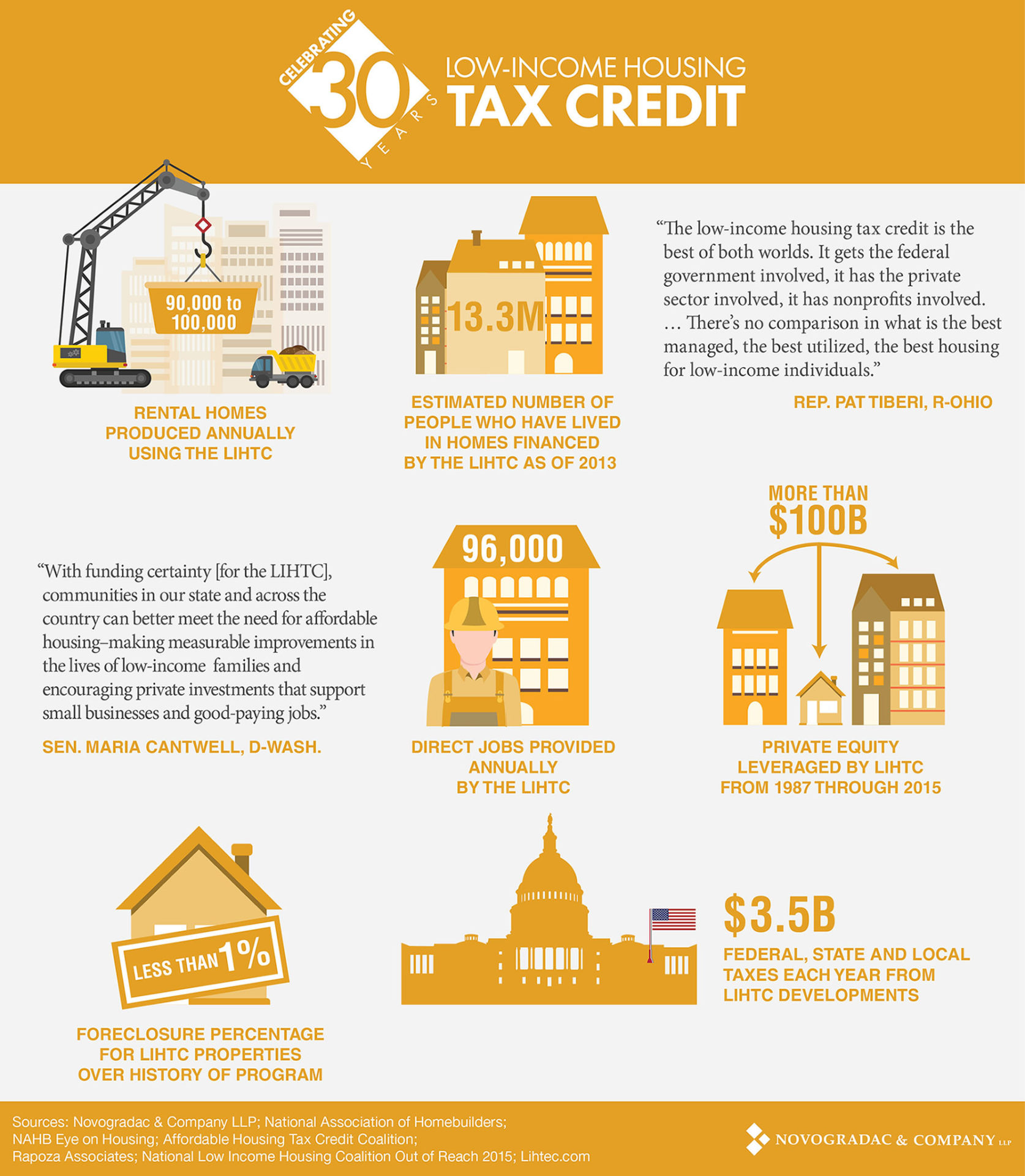 Celebrating 30 Years Of Low Income Housing Tax Credits