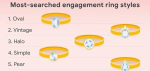 Read more about the article Google Highlights Emerging Wedding Trends as Planning Kicks Back into Gear