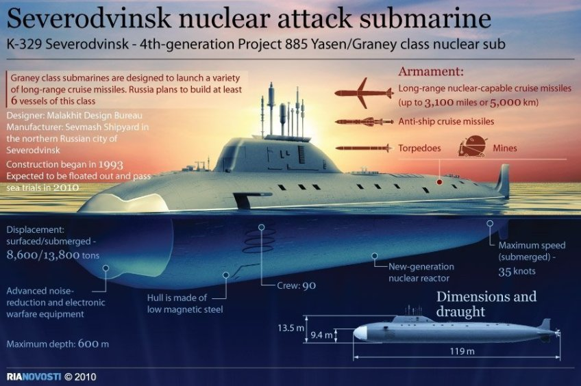 THE CAPABILITIES OF THE RUSSIA SUB SEVERODVINKS