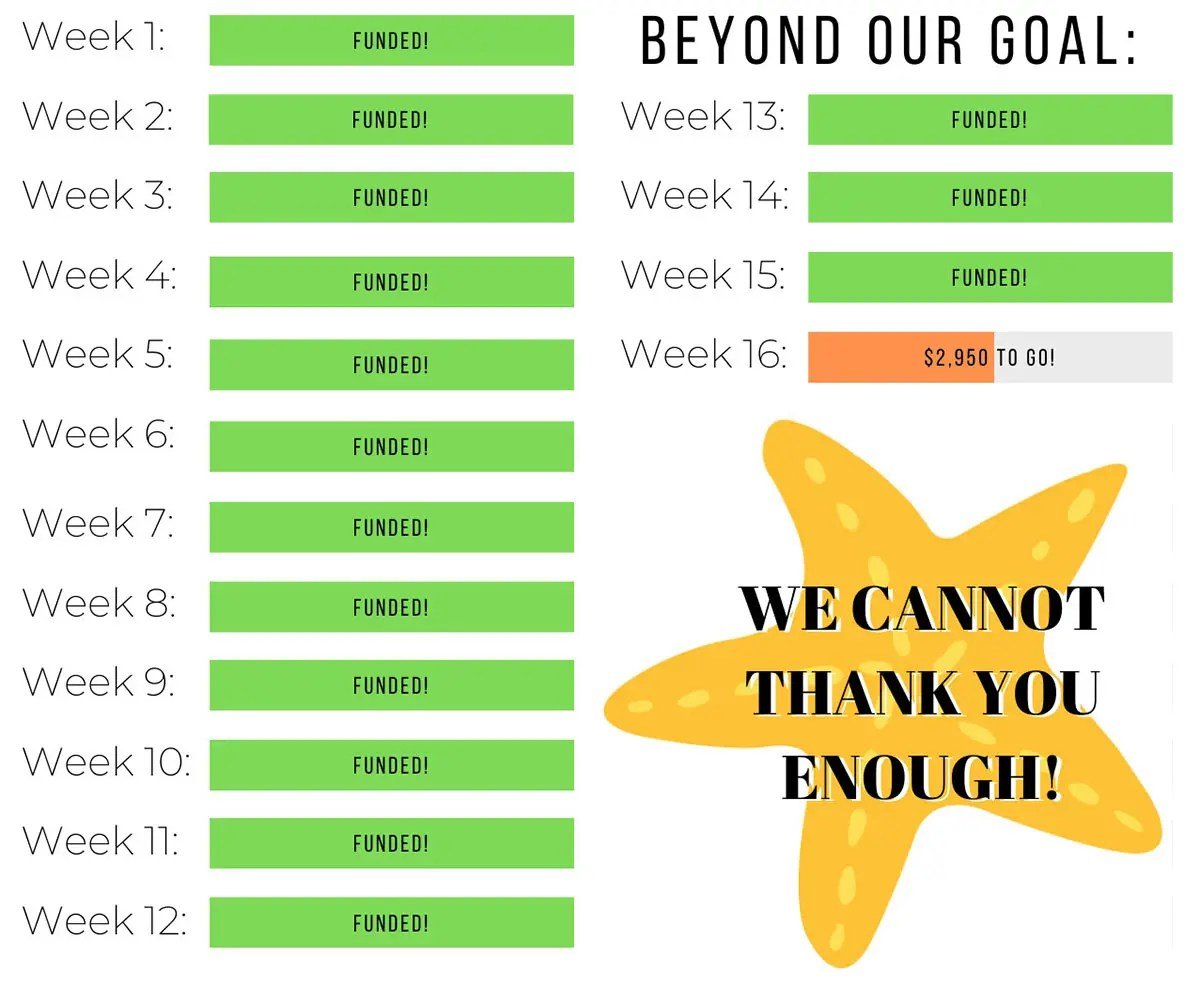 We met and exceeded our goal of twelve weeks by three and a half extra weeks