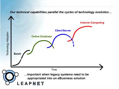 LeapNet Flash Presentation