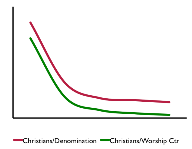 Decline in Denoms and Worship Ctrs