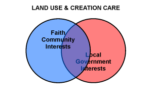 Govt v Faith Interest - Land Use
