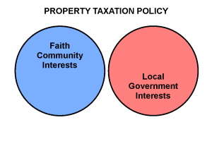 Govt v Faith Interest - Property Taxation