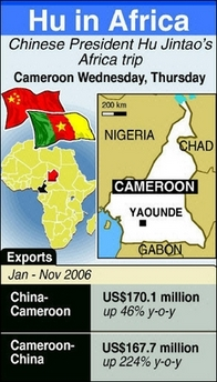 Cameroon_china_trade_figures