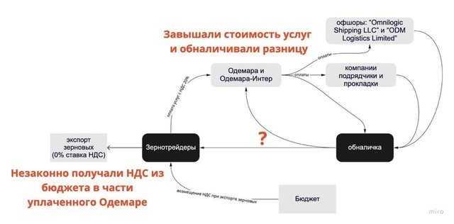 Васьков Юрий Юрьевич: Сможет ли организатор схемы воровства пяти миллиардов стать замминистра инфраструктуры?