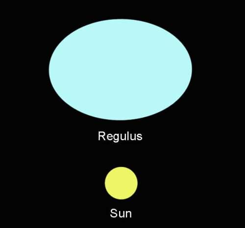 Regulus-sun-comparison.jpg