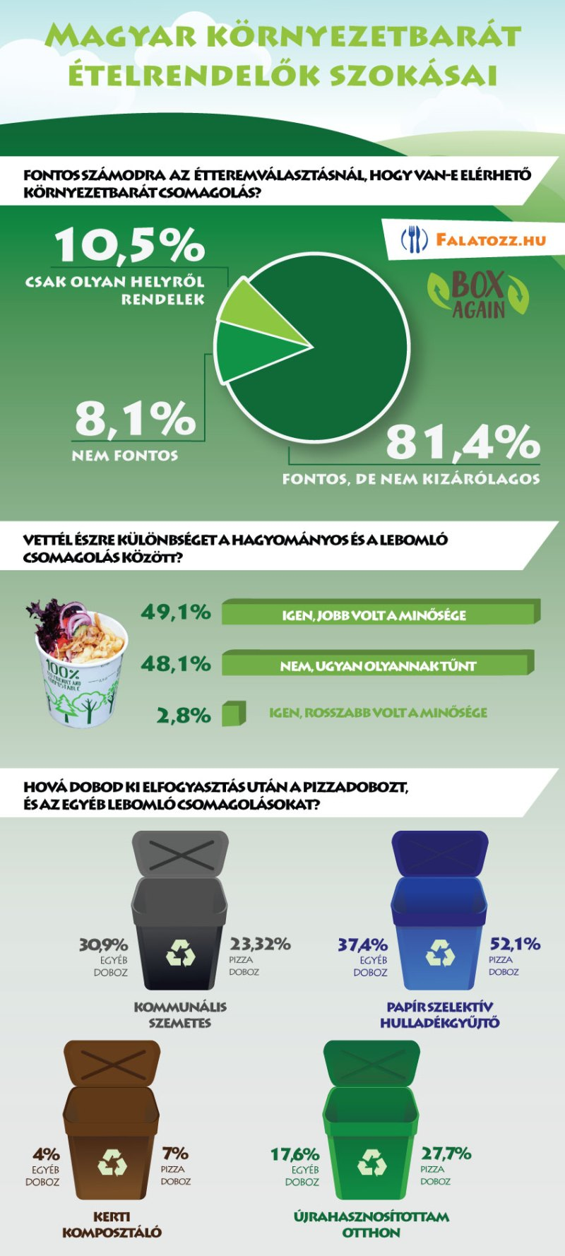 infografika - Falatozz Zölden! Program